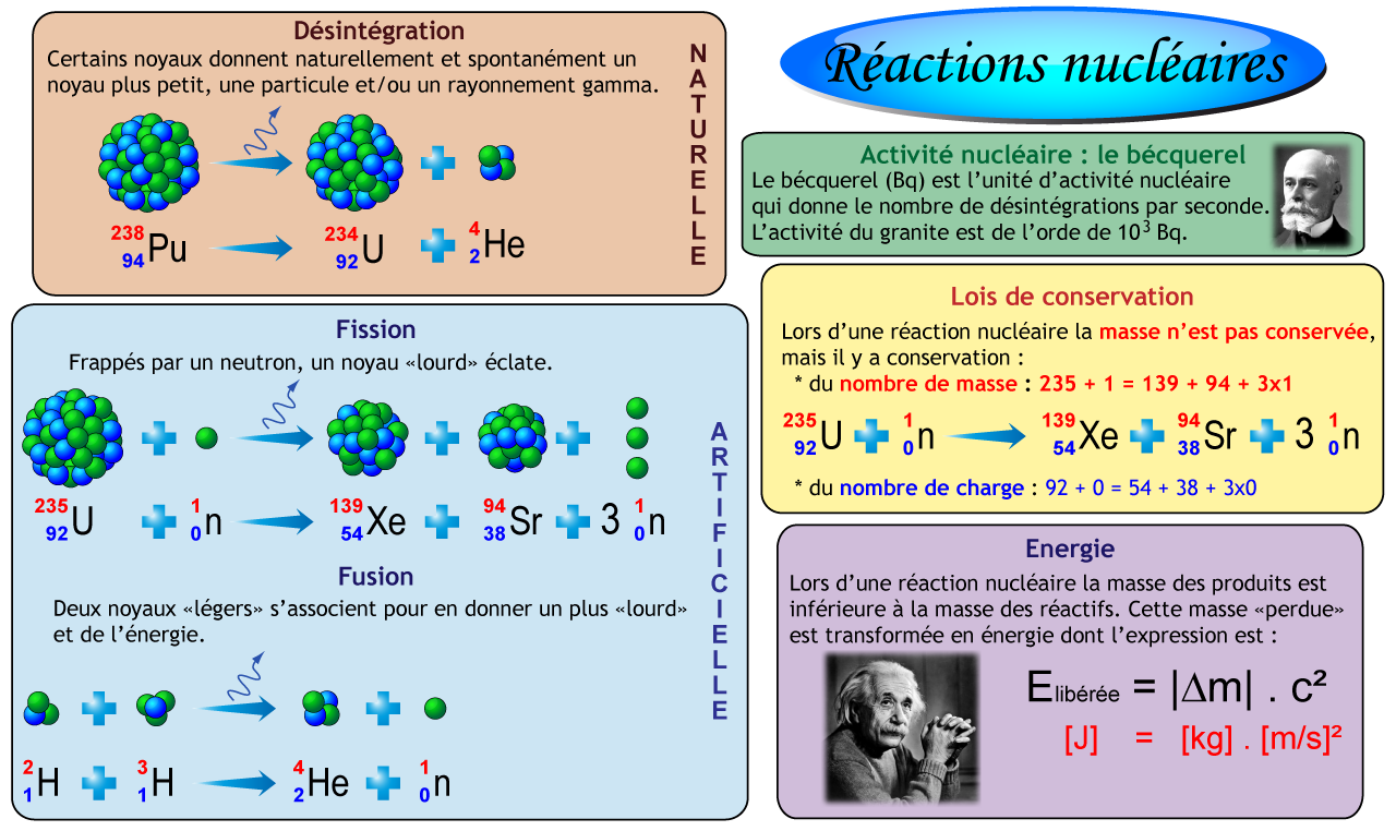 leçon utilisation calculatrice cycle 3